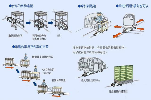 潜伏式AGV小车的搬运流程.png
